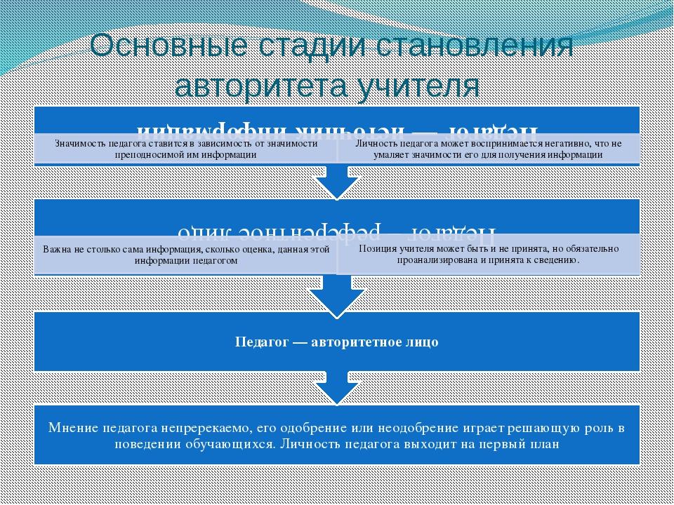 Основные стадии становления авторитета учителя