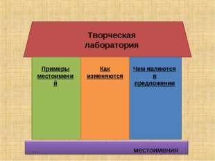 Творческая лаборатория Примеры местоимений Как изменяются Чем являются в пред