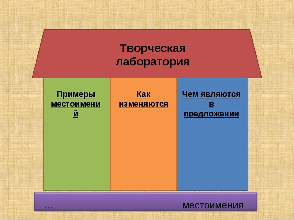 Творческая лаборатория Примеры местоимений Как изменяются Чем являются в пред...