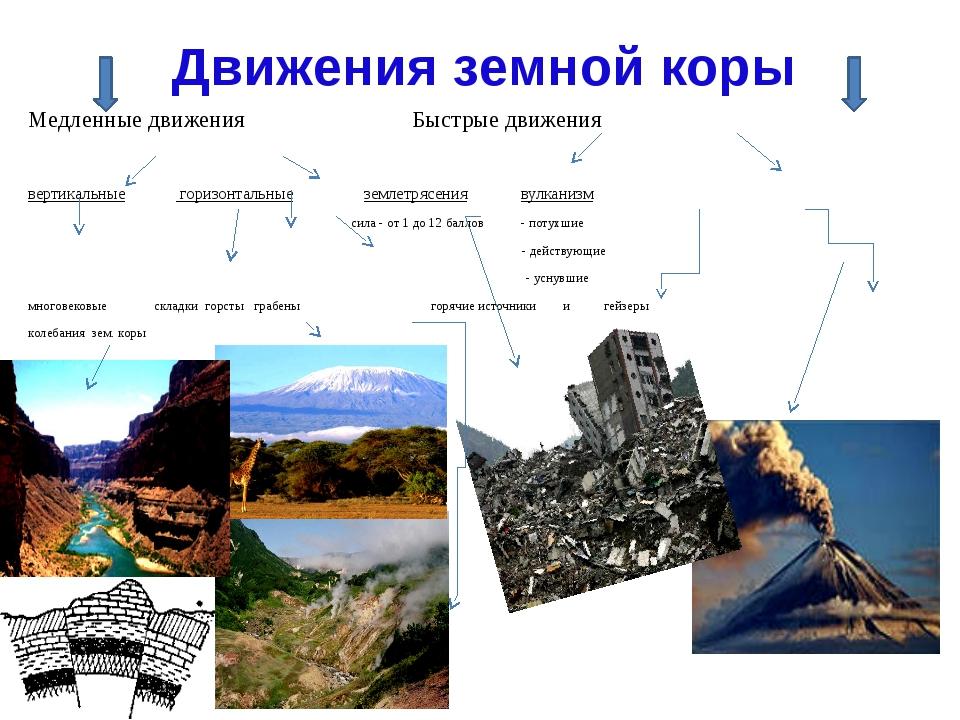 Движения земной коры Медленные движения Быстрые движения вертикальные горизон...