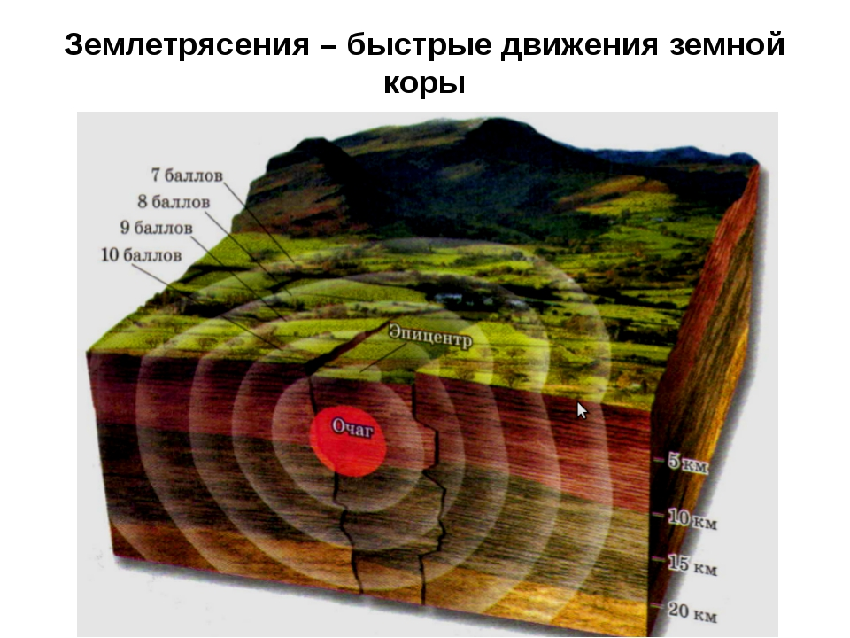 Землетрясения – быстрые движения земной коры