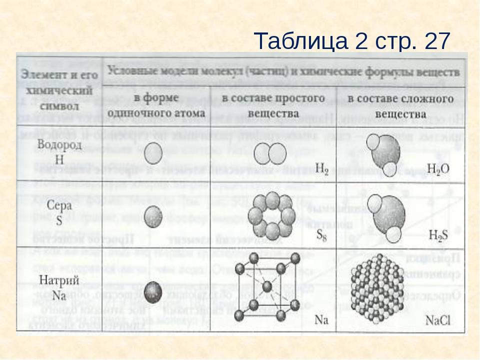 Таблица 2 стр. 27