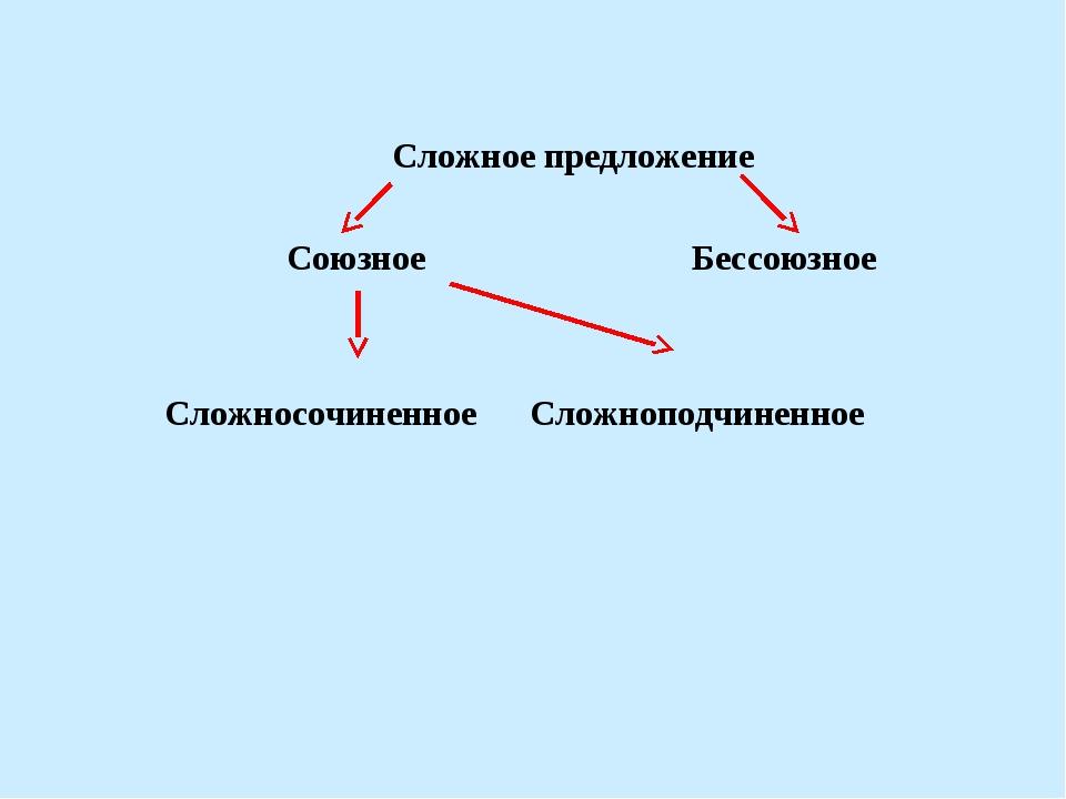 Сложное предложение  Союзное Бессоюзное  Сложносочиненное Сложноподчиненно...