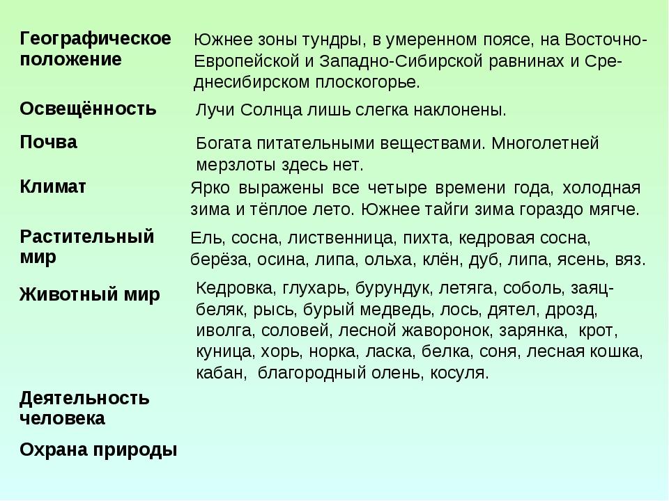 Южнее зоны тундры, в умеренном поясе, на Восточно-Европейской и Западно-Сибир...