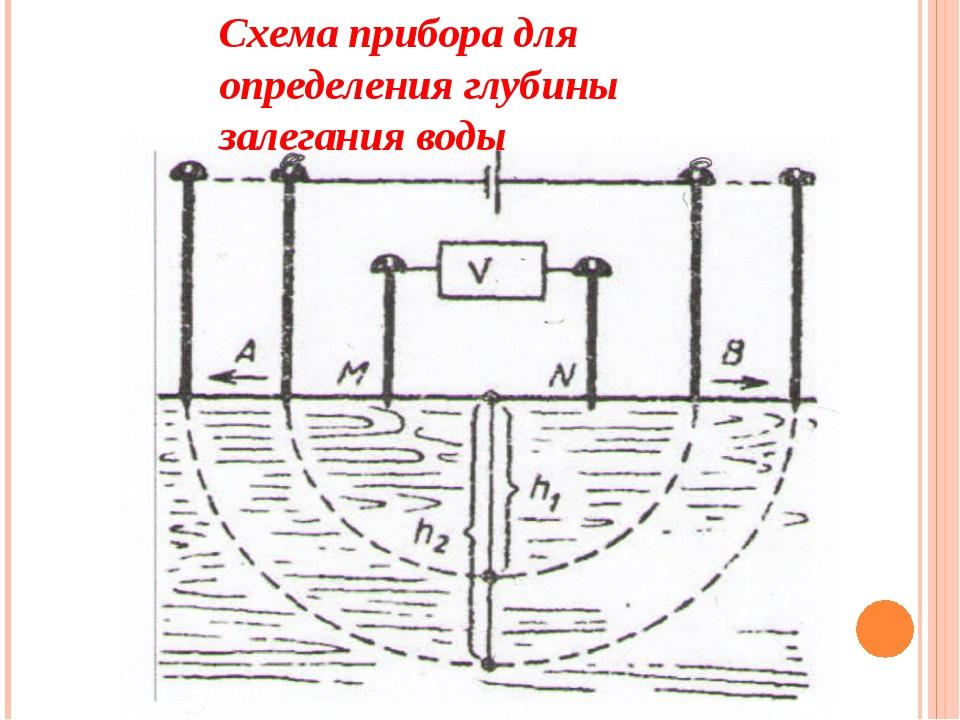 Схема прибора для определения глубины залегания воды