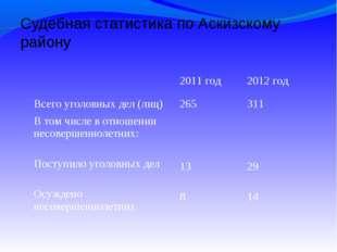 Судебная статистика по Аскизскому району 2011 год2012 год Всего уголовных д