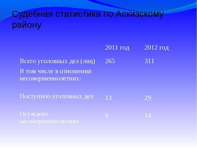 Судебная статистика по Аскизскому району 2011 год2012 год Всего уголовных д...