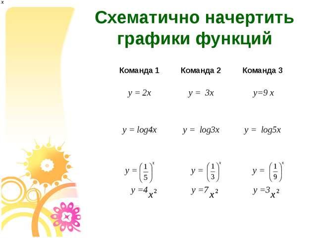 Схематично начертить графики функций Команда 1 Команда 2 Команда 3 y=2х y=3х...