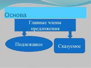 Основа Главные члены предложения Подлежащее Сказуемое