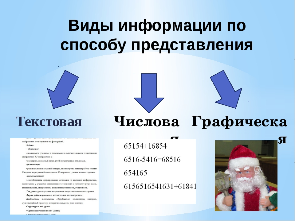 Текстовая Виды информации по способу представления Числовая Графическая