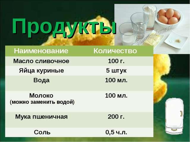 Продукты Наименование Количество Масло сливочное 100 г. Яйца куриные 5 шту...