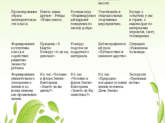 Март Изучение учащихся и их отношений«Как настроение?»Методика Е.Н. Степа...