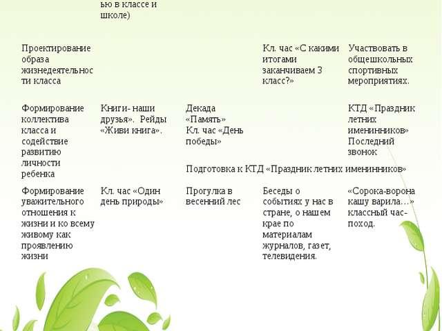 Май Изучение учащихся и их отношенийМетодика «Градусник» (изучение удовлетв...