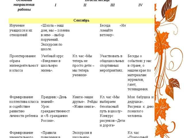 Основные направления работыНедели месяца IIIIIIIV Сентябрь Изучение уч...
