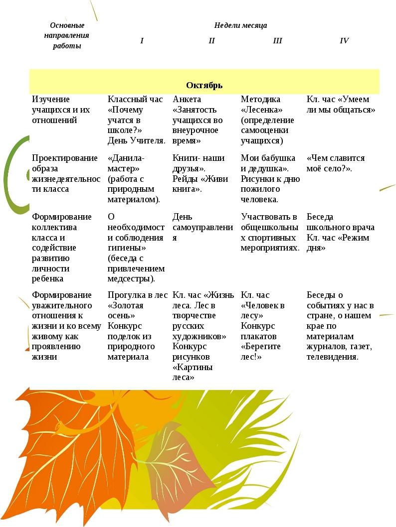 Октябрь Изучение учащихся и их отношенийКлассный час «Почему учатся в школ...