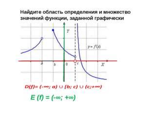 Найдите область определения и множество значений функции, заданной графически