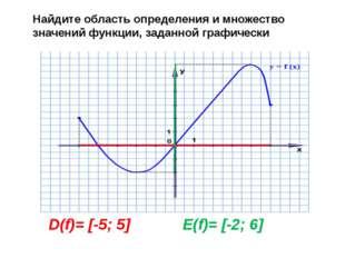 D(f)= [-5; 5] E(f)= [-2; 6] Найдите область определения и множество значений
