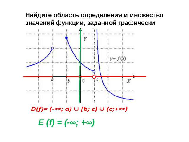 Найдите область определения и множество значений функции, заданной графически...
