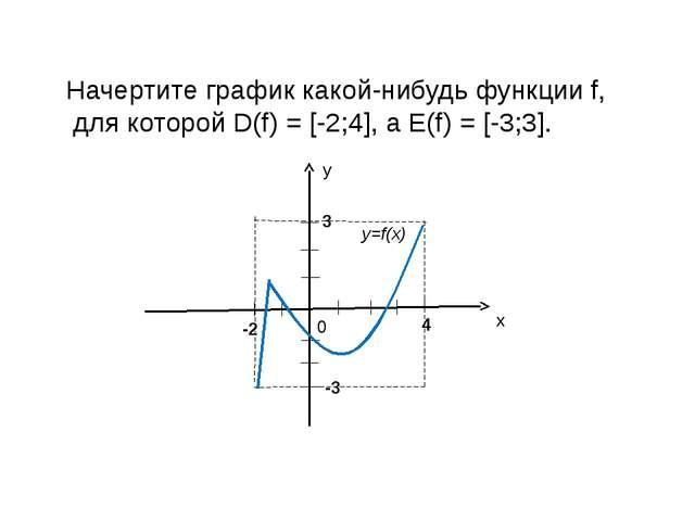 Начертите график какой-нибудь функции f, для которой D(f) = [-2;4], а E(f) =...