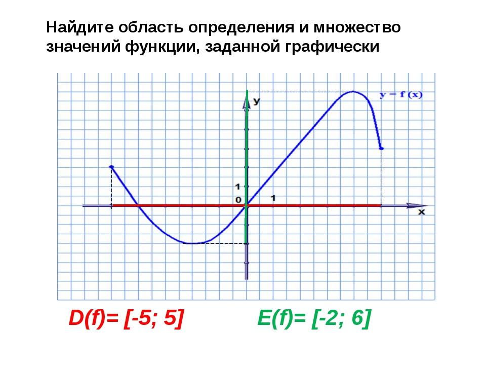 D(f)= [-5; 5] E(f)= [-2; 6] Найдите область определения и множество значений...