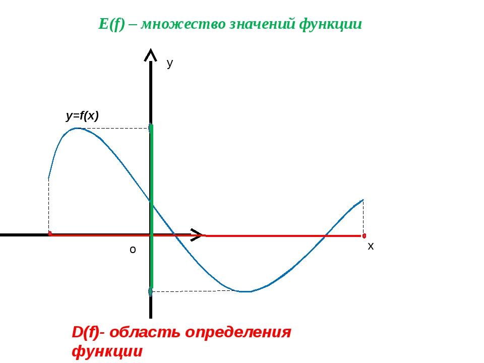 y o x D(f)- область определения функции E(f) – множество значений функции y=...