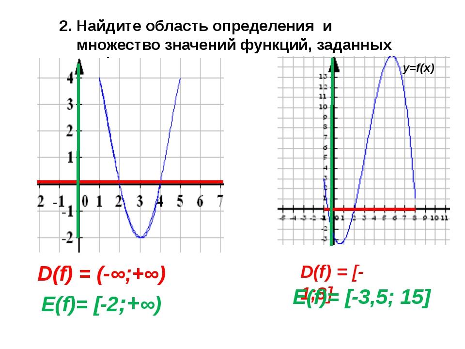 Найдите область определения и множество значений функций, заданных графически...