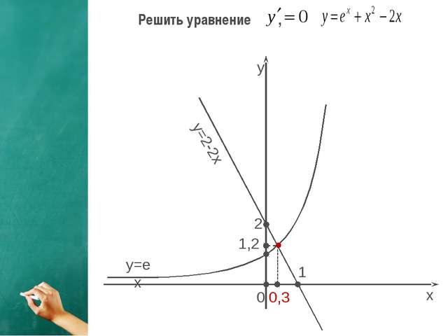y=ex y=2-2x y x 2 1 0 0,3 1,2 , . Решить уравнение ,