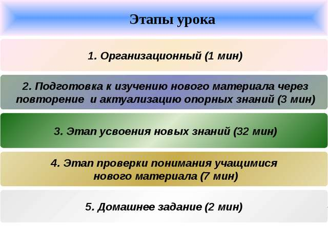 Этапы урока 1. Организационный (1 мин) 2. Подготовка к изучению нового матер...