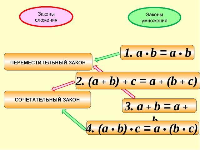 Законы сложения Законы умножения 2. (а + b) + c = а + (b + c)