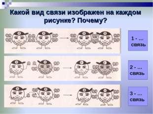 Какой вид связи изображен на каждом рисунке? Почему?     1 - … связь 2 -