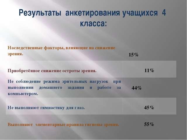 Результаты анкетирования учащихся 4 класса: Наследственные факторы, влияющие...