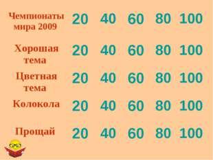 Чемпионаты мира 2009 20406080100 Хорошая тема 20406080100 Цветная т