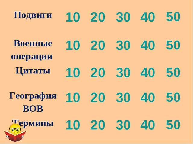 Подвиги1020304050 Военные операции 1020304050 Цитаты1020304050...
