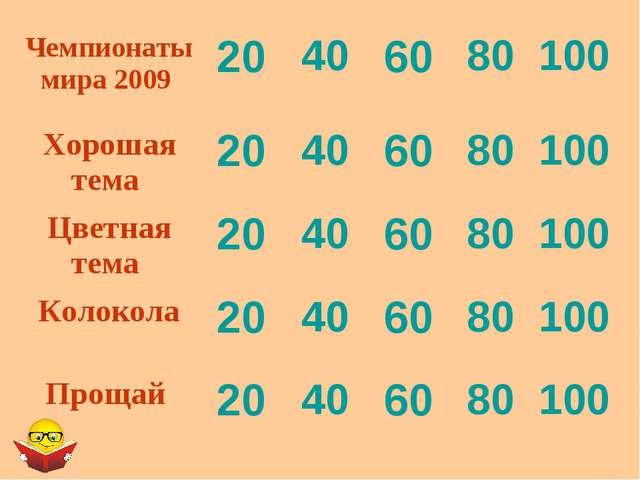 Чемпионаты мира 2009 20406080100 Хорошая тема 20406080100 Цветная т...