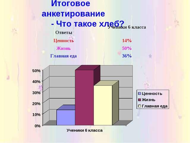 Итоговое анкетирование - Что такое хлеб? ОтветыУченики 6 класса Ценность14%...