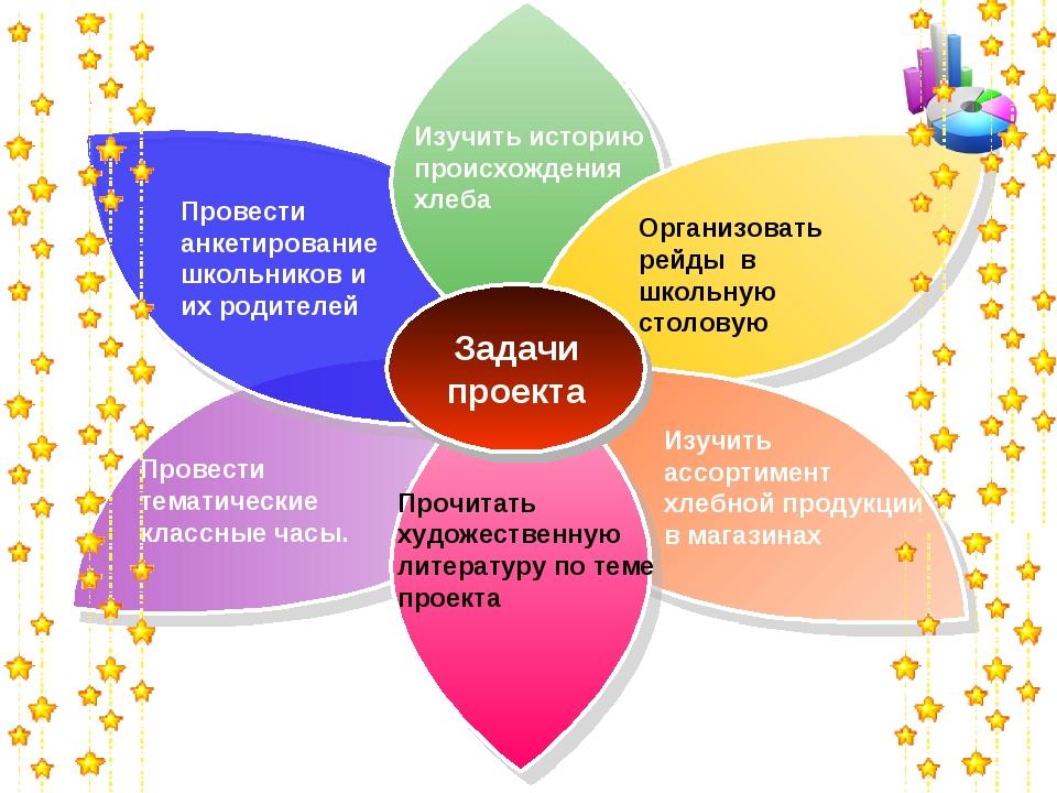 Задачи проекта Организовать рейды в школьную столовую Провести анкетирование...