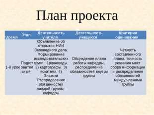 План проекта Время Этап Деятельность учителя Деятельность учащихся Кр