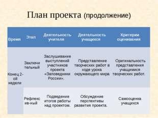 План проекта (продолжение) Время Этап Деятельность учителя Деятельность