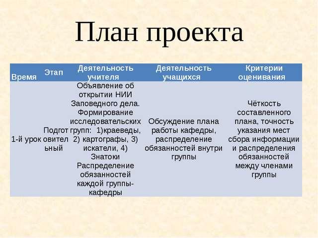 План проекта Время Этап Деятельность учителя Деятельность учащихся Кр...
