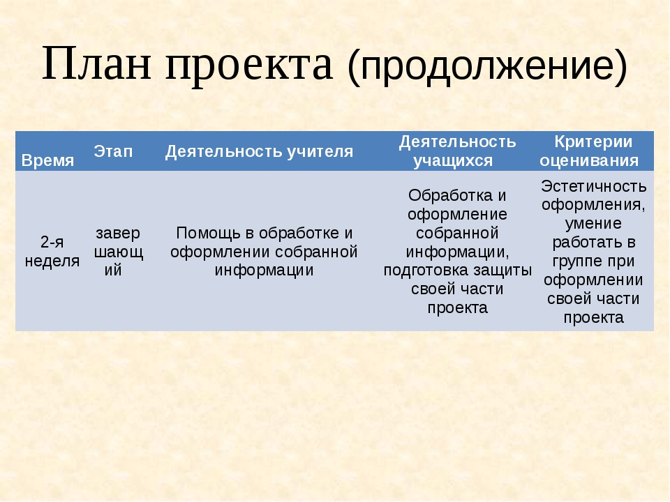 План проекта (продолжение) Время Этап Деятельность учителя Деятельность...