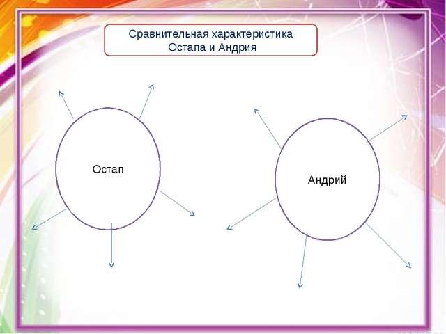 Остап Андрий Сравнительная характеристика Остапа и Андрия