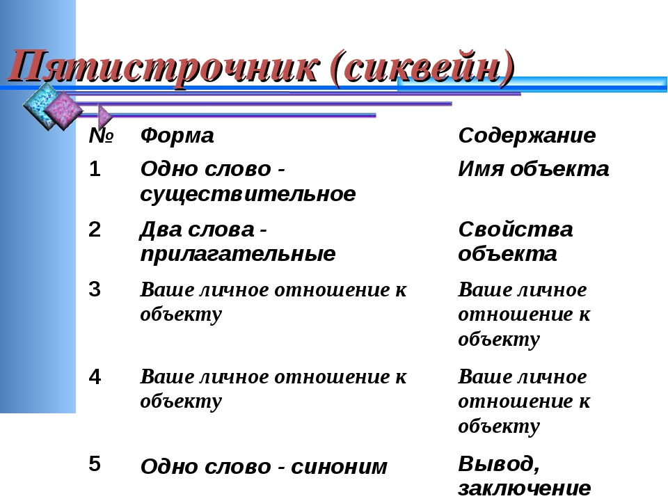 Пятистрочник (сиквейн) №ФормаСодержание 1Одно слово - существительное Имя...