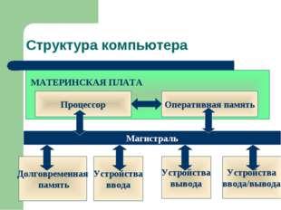 Структура компьютера МАТЕРИНСКАЯ ПЛАТА Процессор Оперативная память Устройств