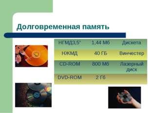 """Долговременная память НГМД3,5""""1,44 МбДискета НЖМД40 ГБВинчестер CD-ROM80"""