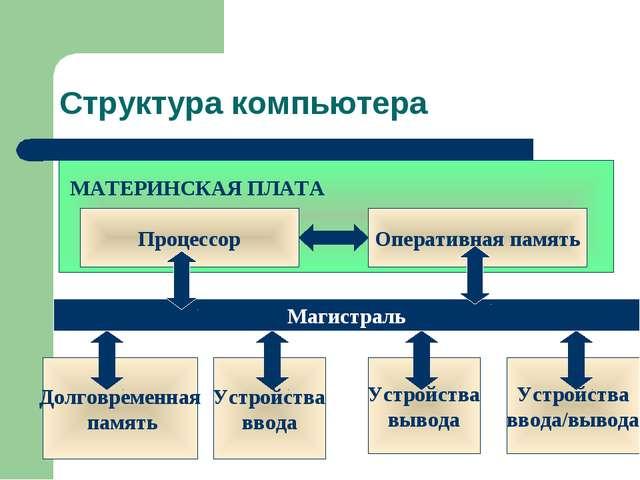 Структура компьютера МАТЕРИНСКАЯ ПЛАТА Процессор Оперативная память Устройств...