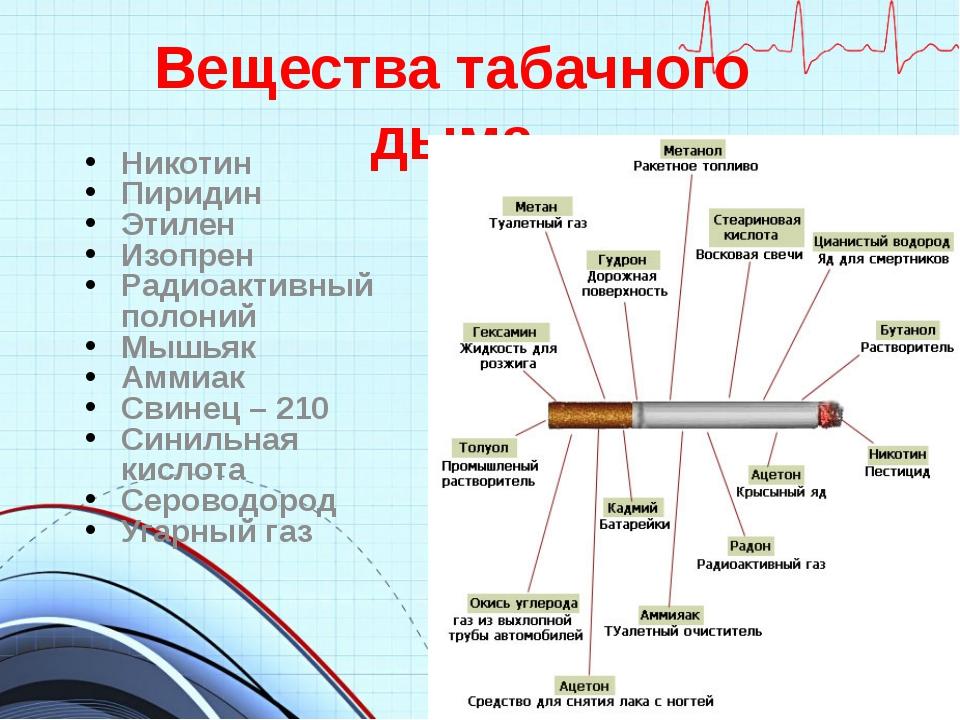 Вещества табачного дыма Никотин Пиридин Этилен Изопрен Радиоактивный полоний...