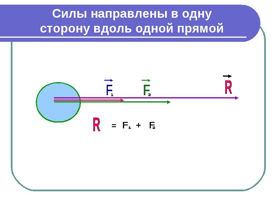 = F + F Силы направлены в одну сторону вдоль одной прямой