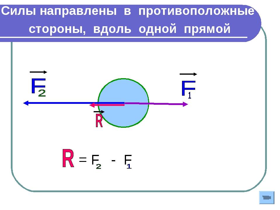 Силы направлены в противоположные стороны, вдоль одной прямой = F - F