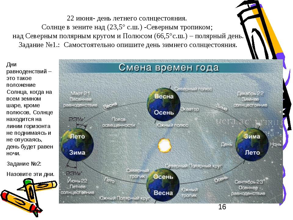 22 июня- день летнего солнцестояния. Солнце в зените над (23,5° с.ш.) -Северн...