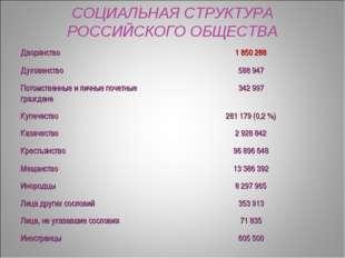 СОЦИАЛЬНАЯ СТРУКТУРА РОССИЙСКОГО ОБЩЕСТВА Дворянство  1 850 288 Духовенство